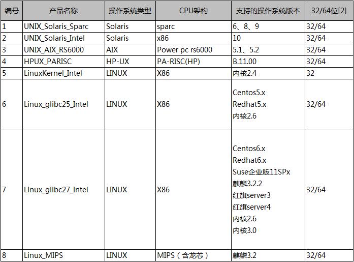 瑞星杀毒软件For Linux支持操作系统列表